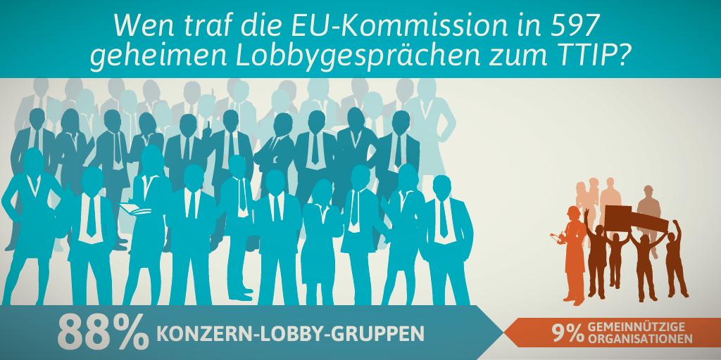de-ttip-lobby-imbalance